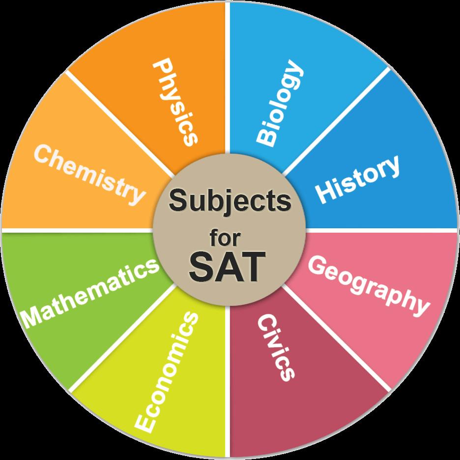 SAT Exam Pattern